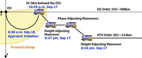 Suivi de la mission HTV-1 - Page 2 Fd08_approach_en