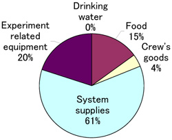 Percentage of supplies and equipment to be loaded in CTB