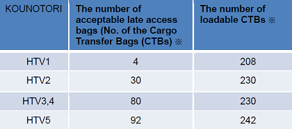 The number of acceptable late access bags by HTV missions