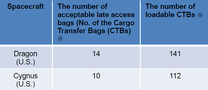 Table 2: Comparison of the amount of acceptable late access cargo