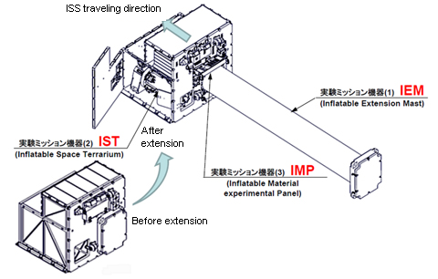 Configuration of SIMPLE hardware (Credit: JAXA)