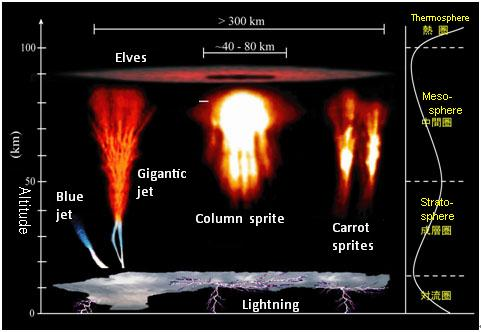[Fig. 5] Representation of upper-atmospheric lightning phenomena