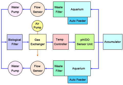 aqh water flow diagram