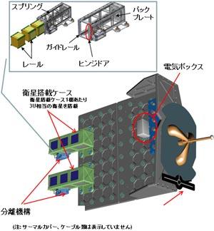 写真:小型衛星放出機構(J-SSOD)