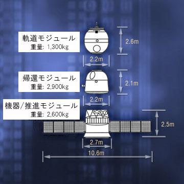 ソユーズ宇宙船の構成