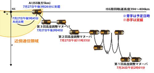 画像:ISSへの飛行計画