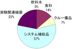 画像:CTBに搭載される物資の割合