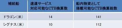 表2 他国の補給船との速達サービス量の比較
