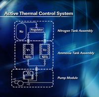 画像:熱制御システムの構成図
