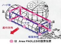 Area PADLESの設定位置