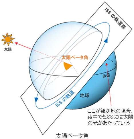 太陽ベータ角