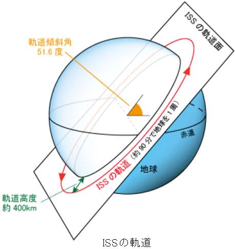 ISSの軌道