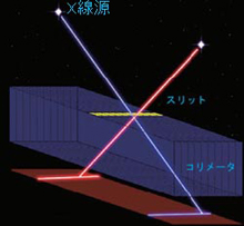 画像:1次元位置感応型X線検出器とスリットとコリメータの関係