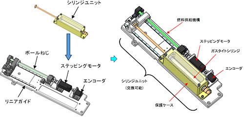 図:クリックで拡大:燃料供給装置