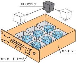画像:装置内部イメージ
