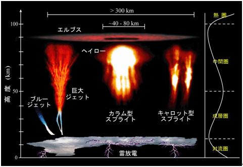 画像:高高度放電発光現象の発生形態を示す模式図