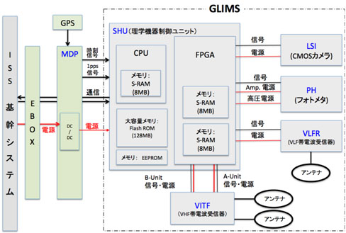 [Fig. 8] System configuration of JEM-GLIMS