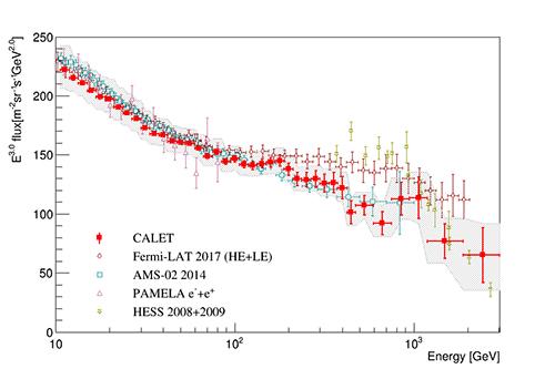 図3 CALETにより10ギガ電子ボルトから3テラ電子ボルトの範囲で測定された全電子スペクトル(出典:早稲田大学)