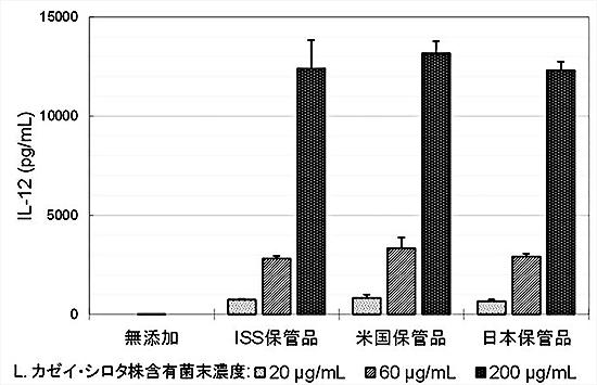 ISS保管品および地上対照品によるマクロファージ細胞を用いたIL-12産生誘導能の比較