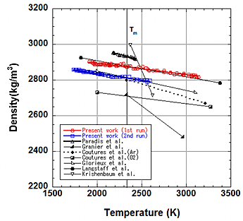 図2 酸化アルミニウムの密度