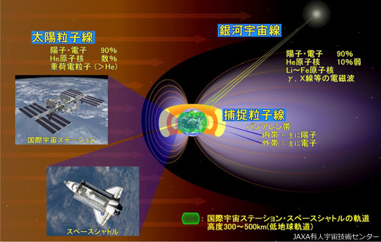 ISS、スペースシャトル軌道における宇宙放射線環境