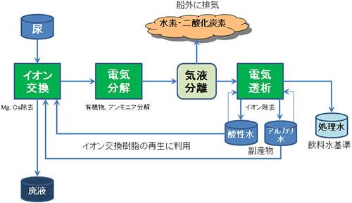 図:次世代水再生実証システムの仕組み