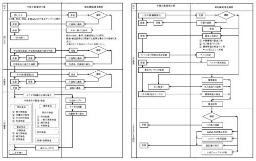 宇宙日本食の認証プロセス概要[PDF: 200KB]