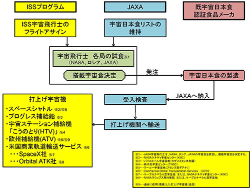 宇宙日本食の搭載プロセス概要