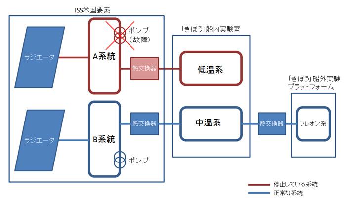 ISS-「きぼう」間の熱制御システム系統(イメージ)