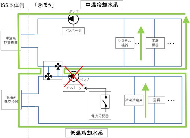ポンプ交換前の冷却水系(中温冷却水系ポンプによる両系循環コンフィギュレーション)