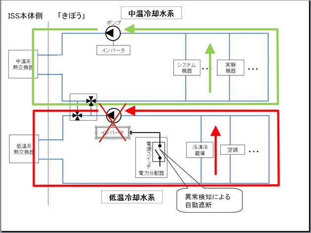 異常発生時の冷却水系