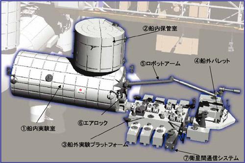 3.ISS/JEMについて