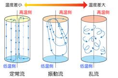 温度差によるマランゴニ対流の変化
